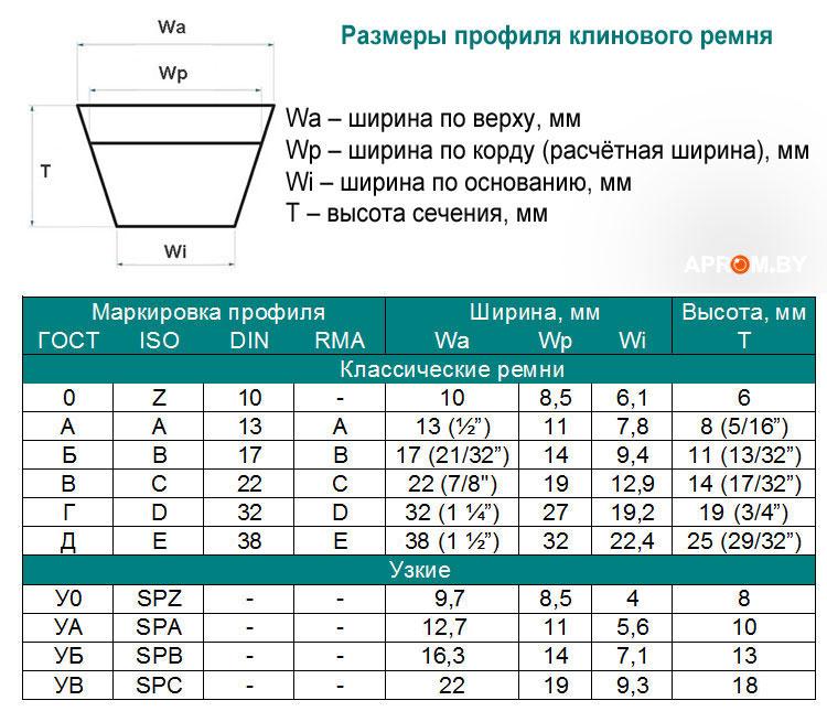 Размеры и соотношение профиля приводных ремней ГОСТ, DIN, ISO, RMA