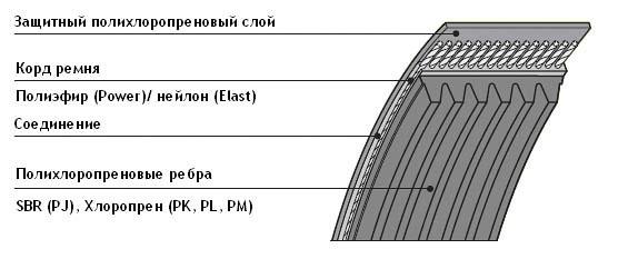 Размеры зубчатого ремня типа 3vx